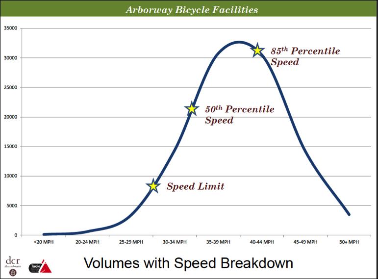 2-speeding graph.png