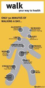 WalkBoston's Walk Your Way to Health Infographic